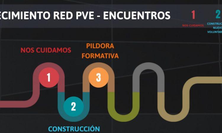 Encuentros Red PVE: Construcción del nuevo voluntariado